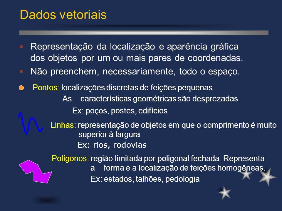 Dados vetoriais Representação da localização e aparência gráfica dos objetos por um ou mais pares de coordenadas.