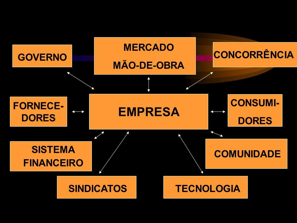 EMPRESA MERCADO MÃO-DE-OBRA CONCORRÊNCIA GOVERNO CONSUMI- DORES