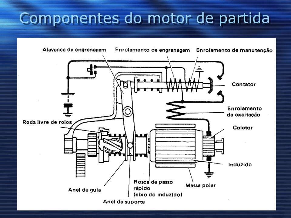 Componentes do motor de partida