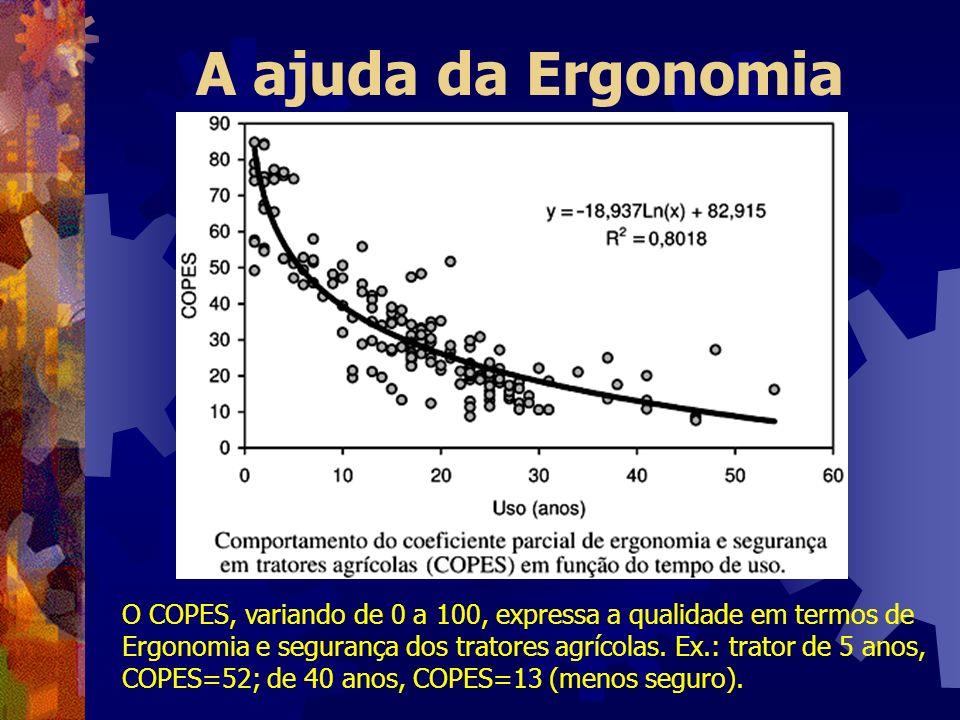 A ajuda da Ergonomia