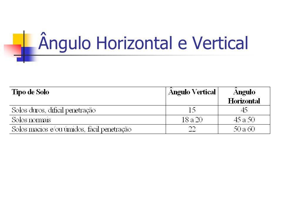 Ângulo Horizontal e Vertical