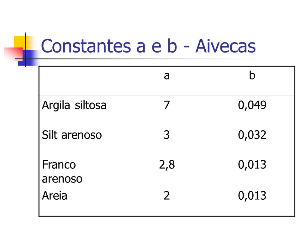 Constantes a e b - Aivecas