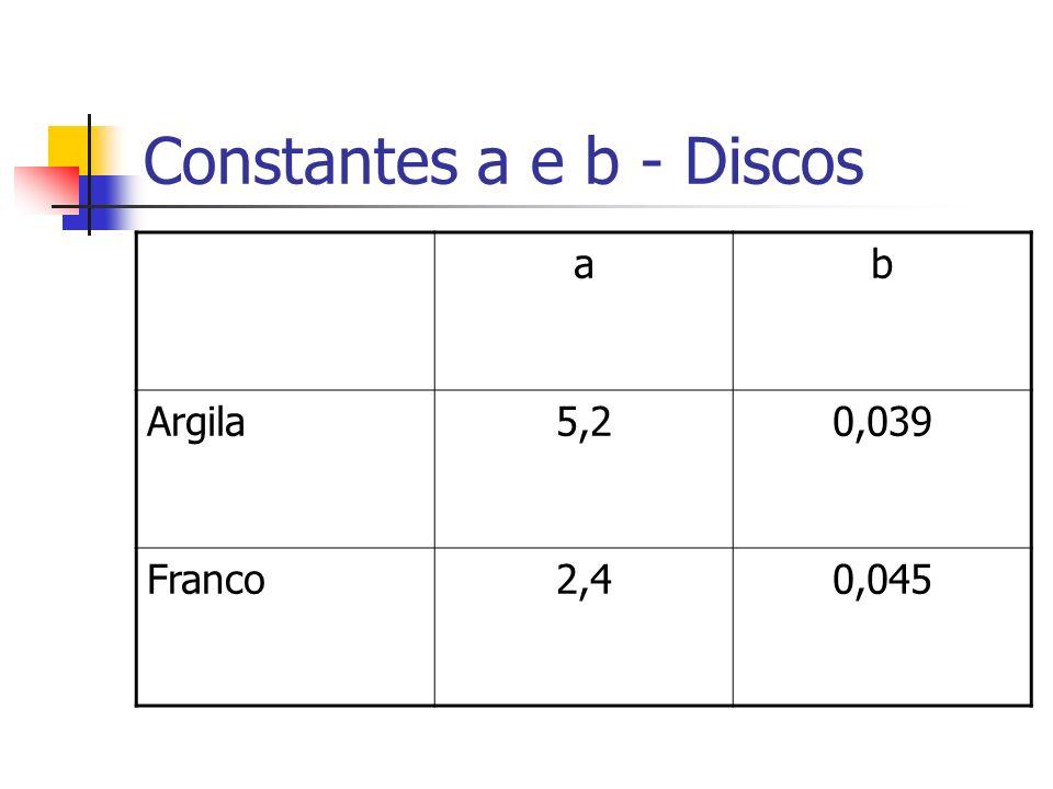 Constantes a e b - Discos
