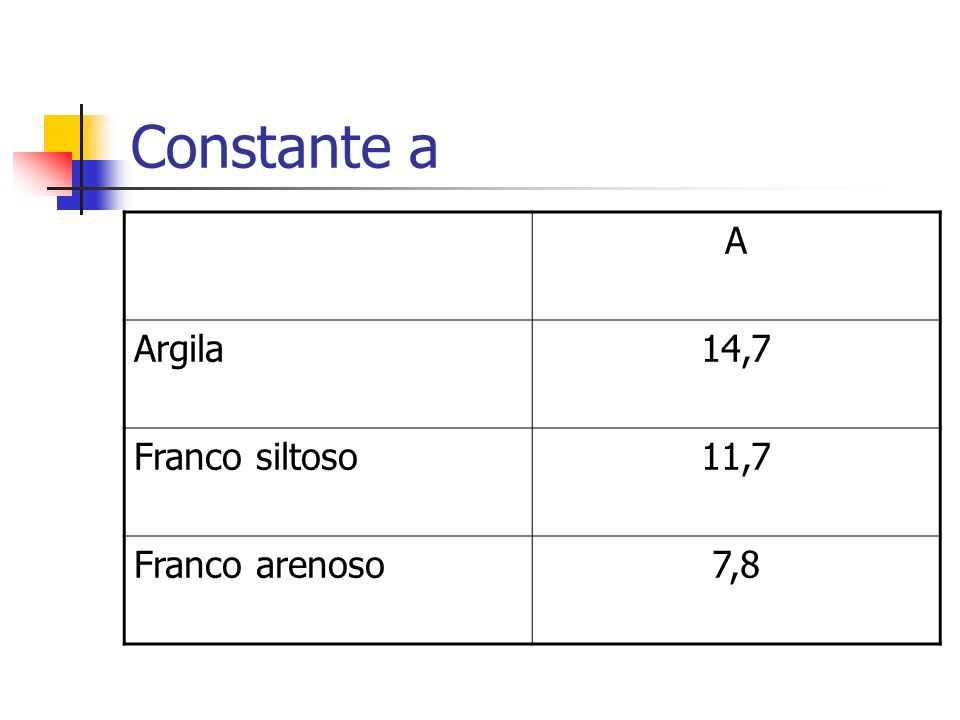 Constante a A Argila 14,7 Franco siltoso 11,7 Franco arenoso 7,8