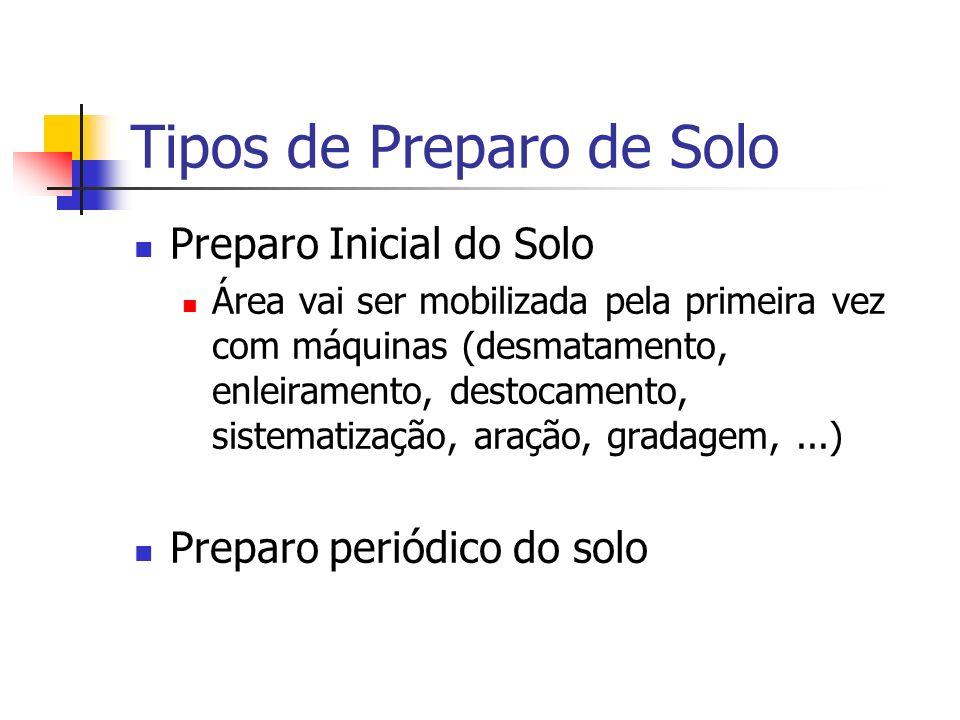 Tipos de Preparo de Solo