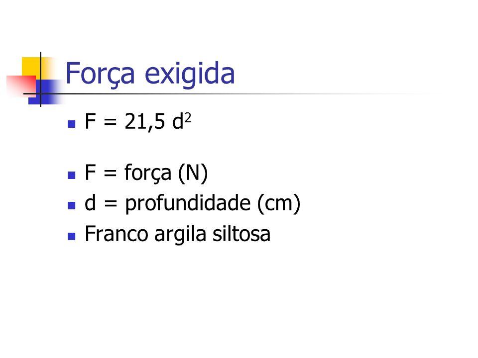 Força exigida F = 21,5 d2 F = força (N) d = profundidade (cm)