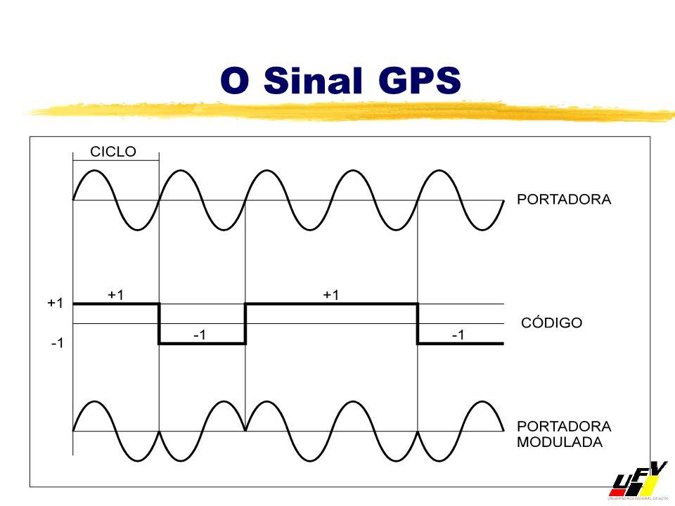 O Sinal GPS