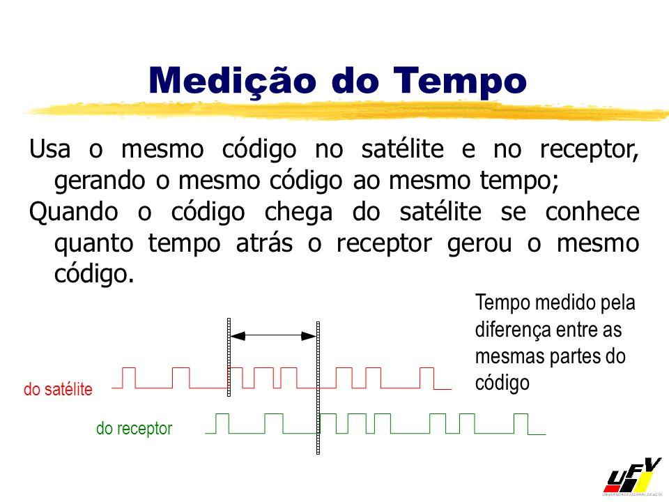 Medição do Tempo Usa o mesmo código no satélite e no receptor, gerando o mesmo código ao mesmo tempo;