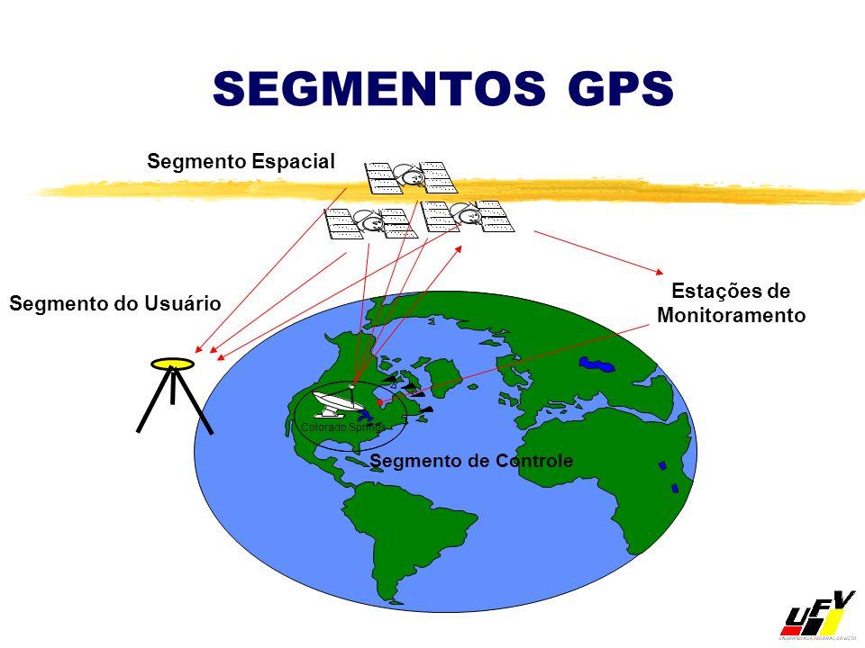 SEGMENTOS GPS Segmento Espacial Estações de Monitoramento