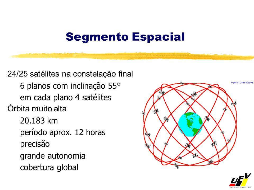 Segmento Espacial 24/25 satélites na constelação final
