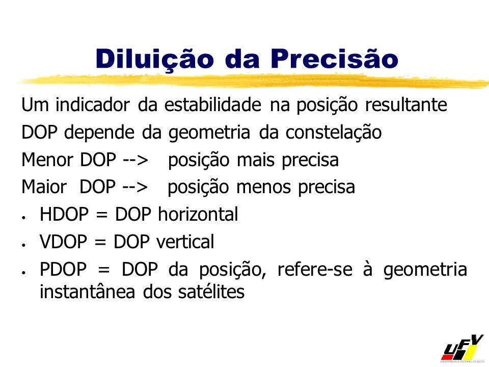 Diluição da Precisão Um indicador da estabilidade na posição resultante. DOP depende da geometria da constelação.