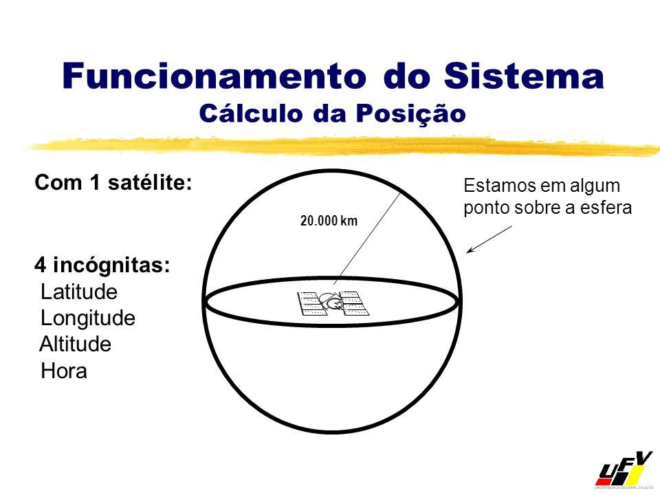 Funcionamento do Sistema Cálculo da Posição