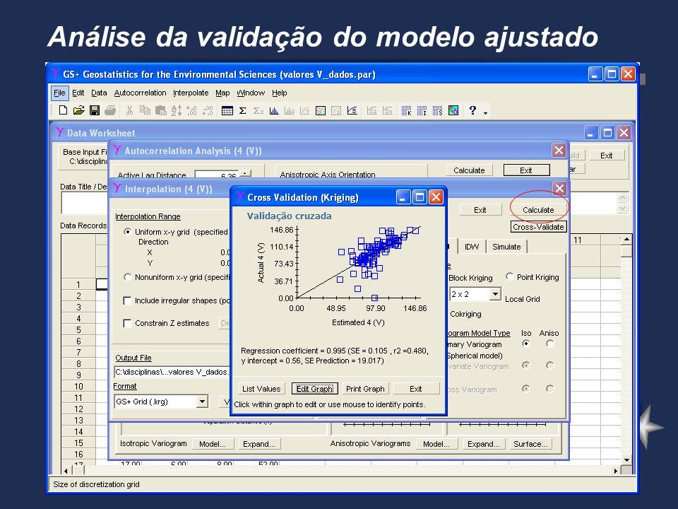 Análise da validação do modelo ajustado