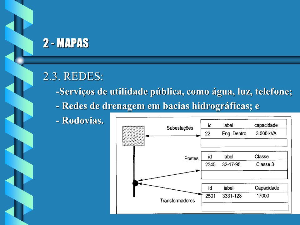 2 - MAPAS 2.3. REDES: -Serviços de utilidade pública, como água, luz, telefone; - Redes de drenagem em bacias hidrográficas; e.