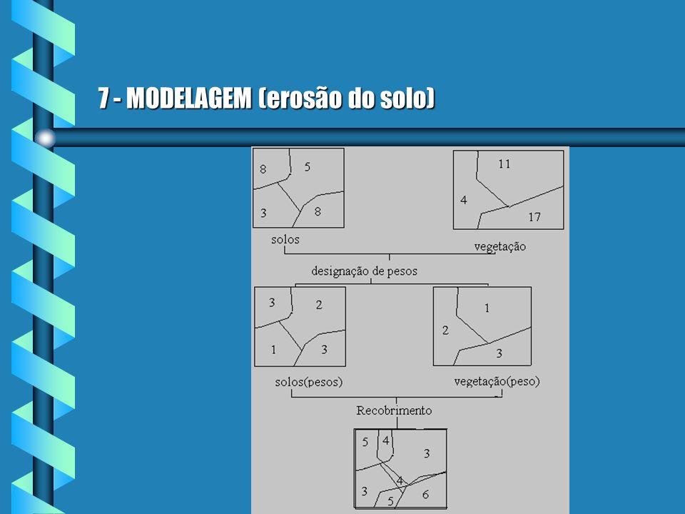 7 - MODELAGEM (erosão do solo)