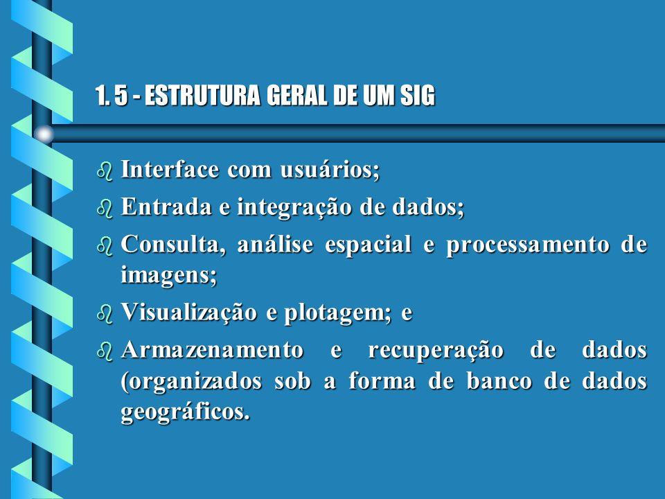 1. 5 - ESTRUTURA GERAL DE UM SIG