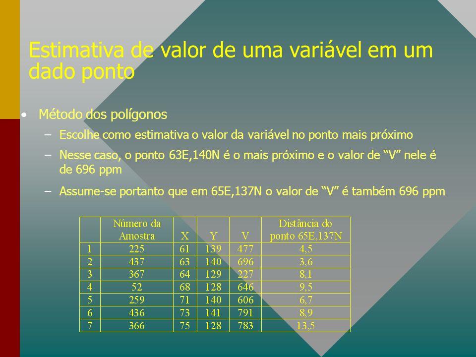 Estimativa de valor de uma variável em um dado ponto
