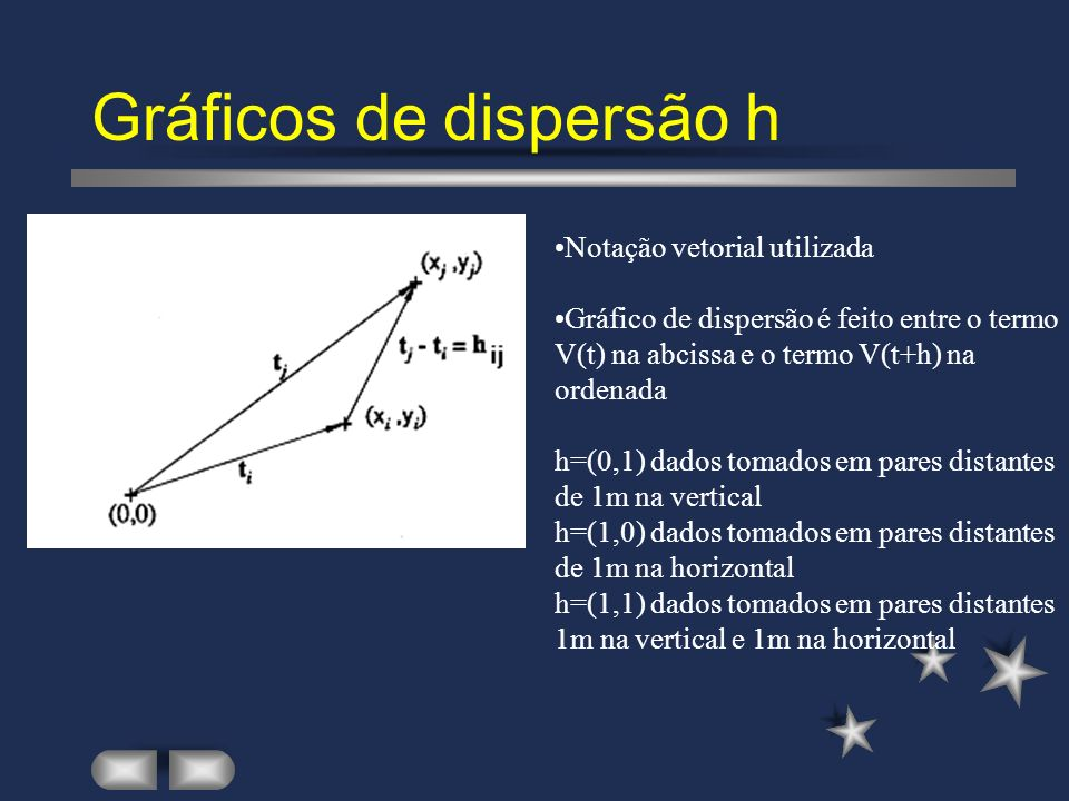 Gráficos de dispersão h