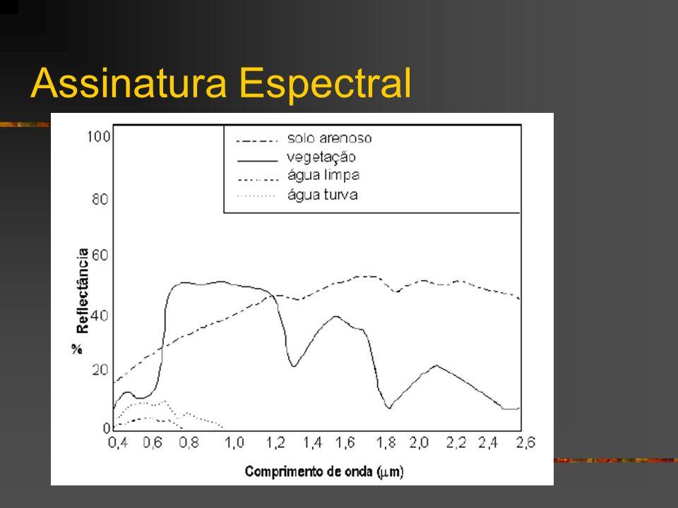Assinatura Espectral