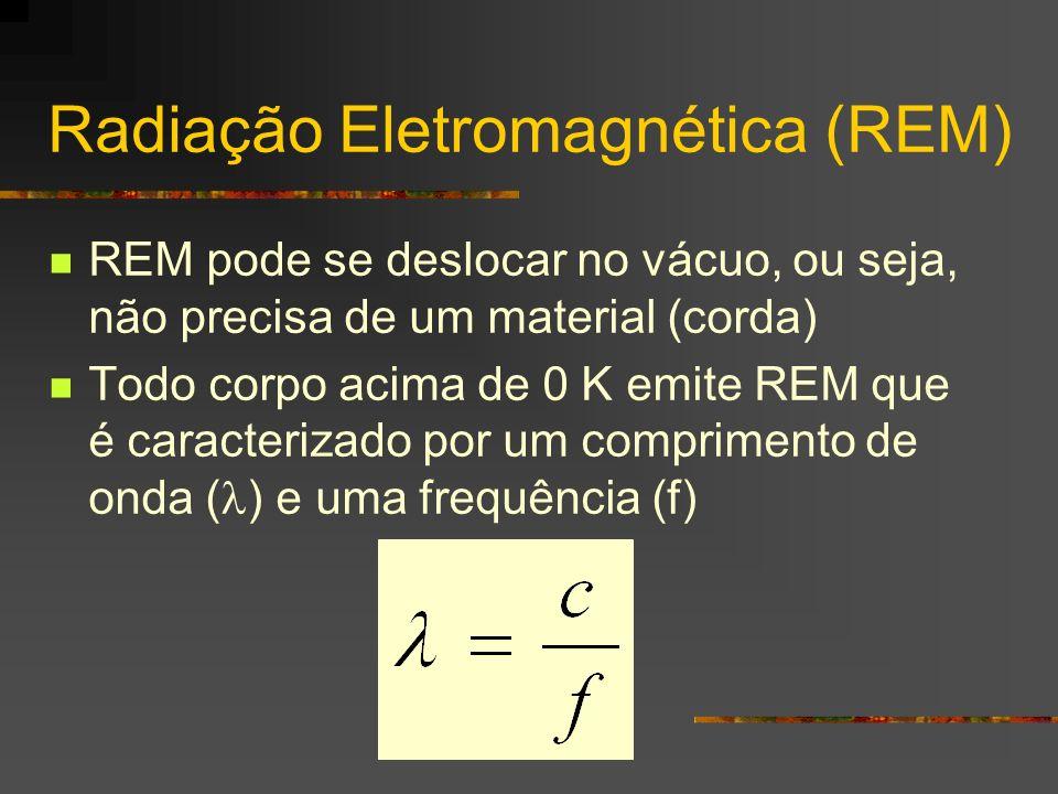 Radiação Eletromagnética (REM)
