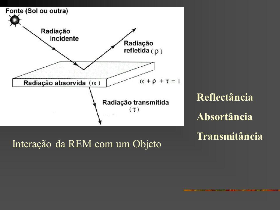 Reflectância Absortância Transmitância Interação da REM com um Objeto