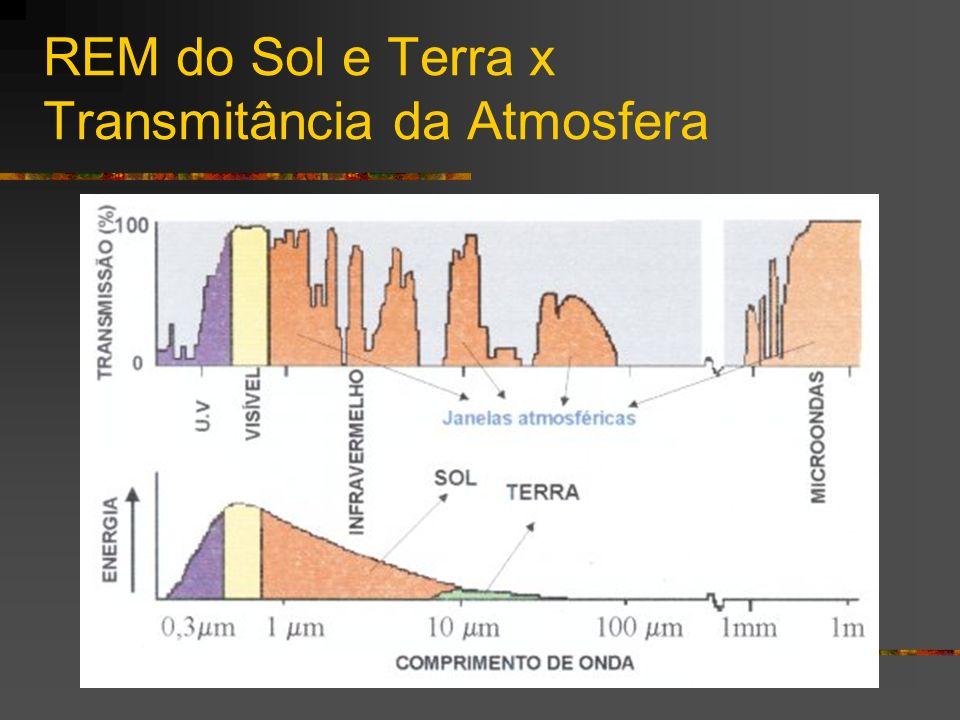 REM do Sol e Terra x Transmitância da Atmosfera