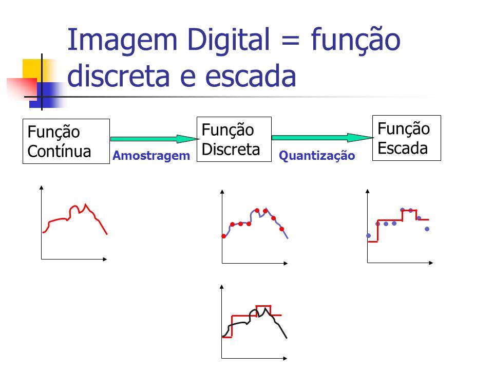 Imagem Digital = função discreta e escada