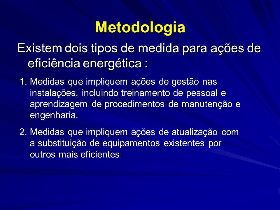 Metodologia Existem dois tipos de medida para ações de eficiência energética :
