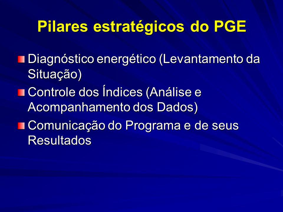 Pilares estratégicos do PGE