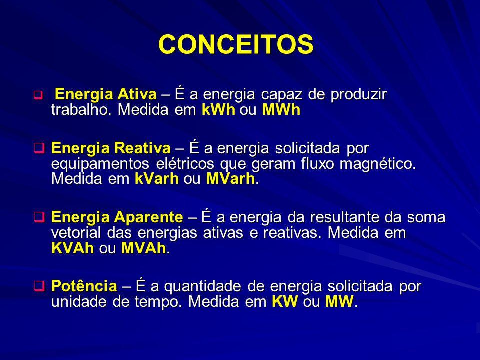 CONCEITOS Energia Ativa – É a energia capaz de produzir trabalho. Medida em kWh ou MWh.