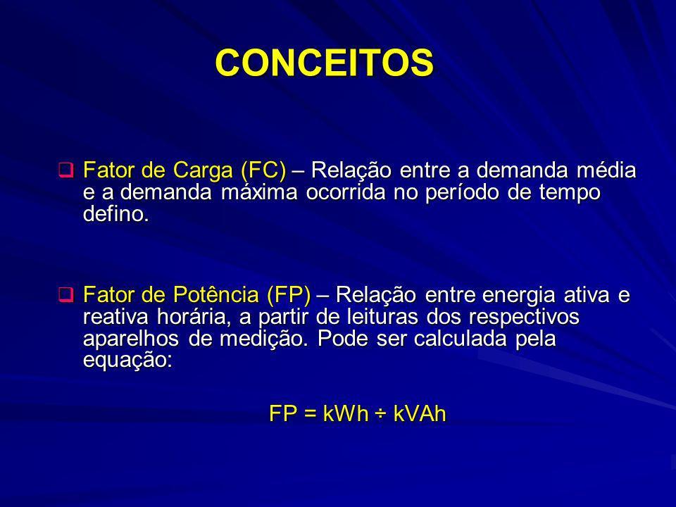 CONCEITOS Fator de Carga (FC) – Relação entre a demanda média e a demanda máxima ocorrida no período de tempo defino.