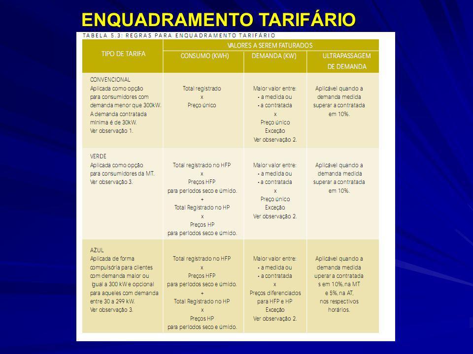 ENQUADRAMENTO TARIFÁRIO
