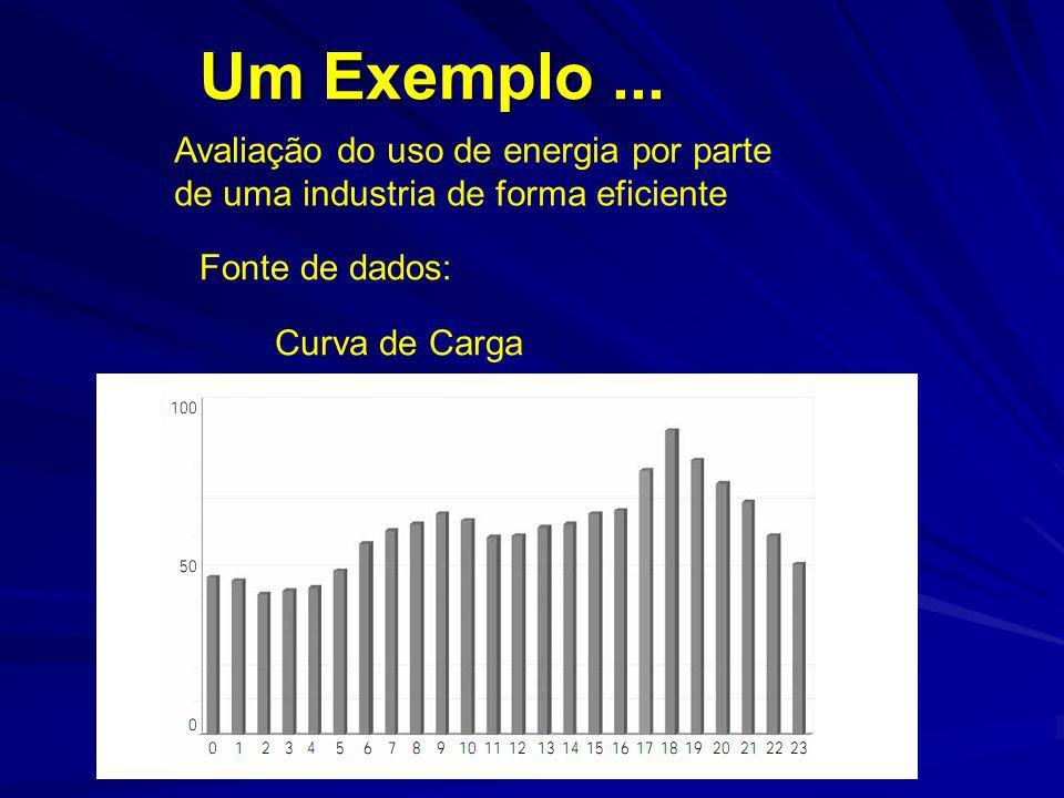 Um Exemplo ... Avaliação do uso de energia por parte de uma industria de forma eficiente. Fonte de dados: