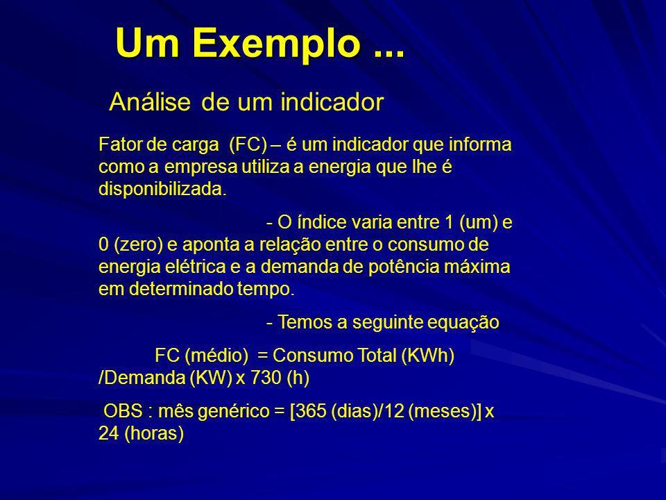 Um Exemplo ... Análise de um indicador
