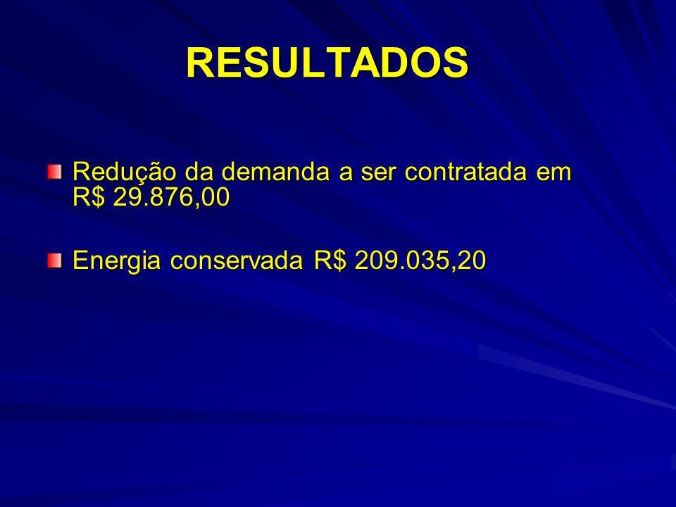 RESULTADOS Redução da demanda a ser contratada em R$ 29.876,00