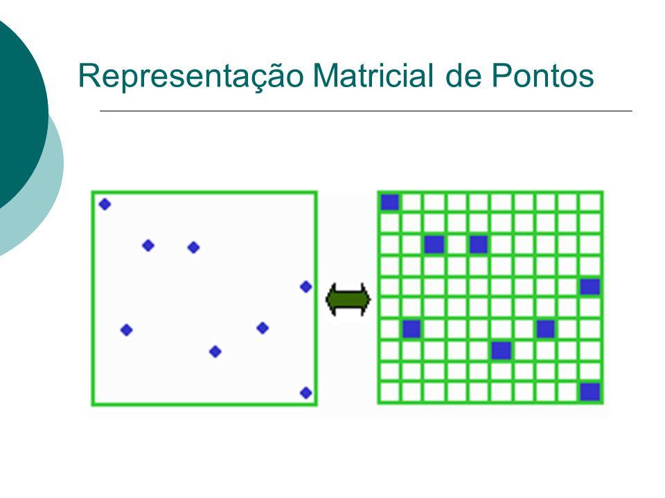 Representação Matricial de Pontos