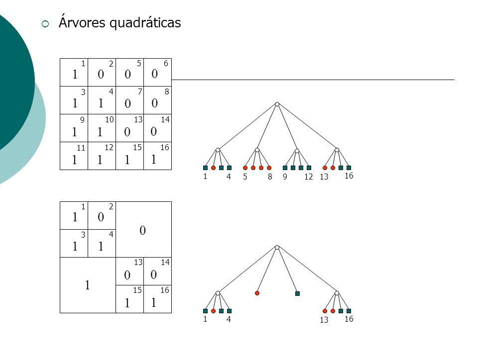 Árvores quadráticas 1 2 5 6 3 4 7 8 9 10 13 14 11 12 15 16 1 1 2 3 4 13 14 15 16