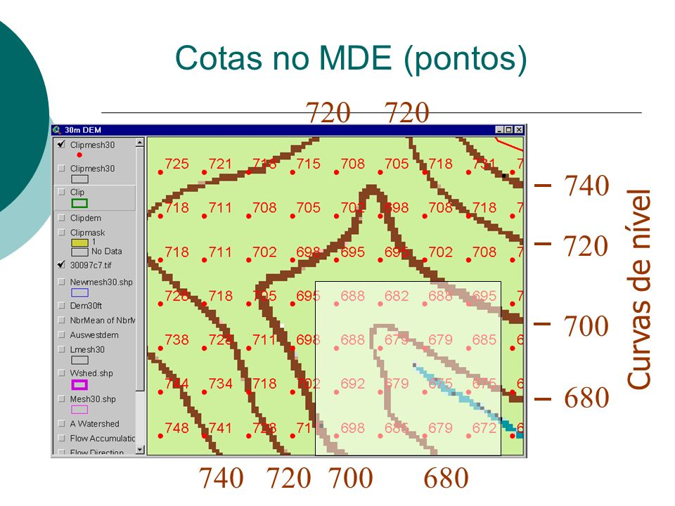 Cotas no MDE (pontos) 720 720 740 Curvas de nível 720 700 680 740 720