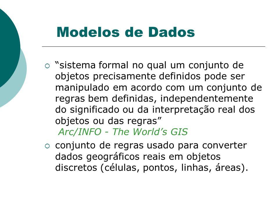 Modelos de Dados