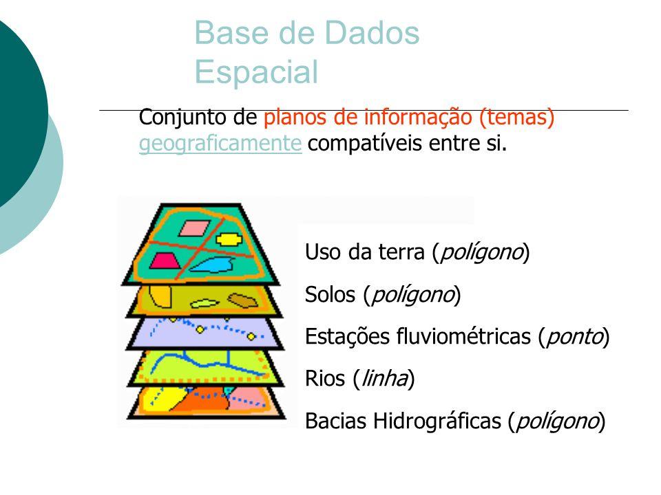 Base de Dados Espacial Conjunto de planos de informação (temas) geograficamente compatíveis entre si.