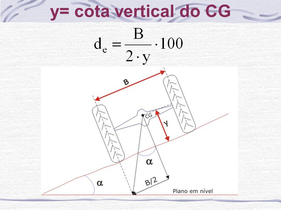 y= cota vertical do CG