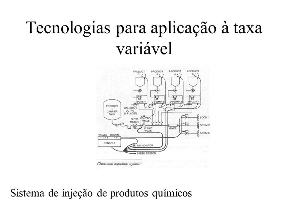 Tecnologias para aplicação à taxa variável