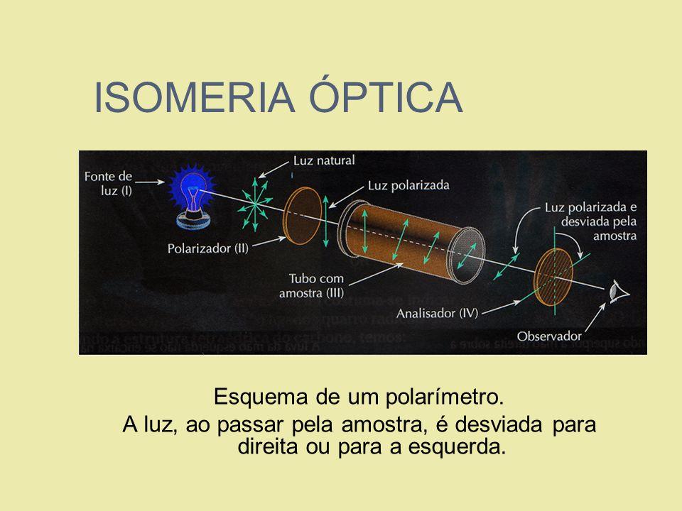 Esquema de um polarímetro.