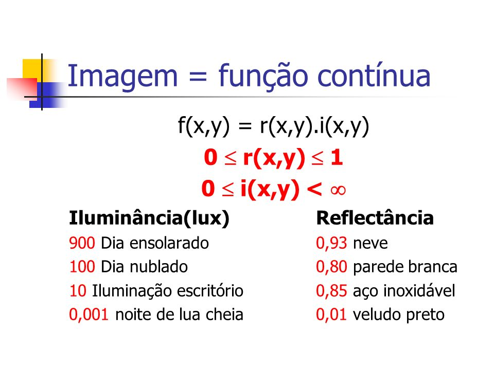 Imagem = função contínua