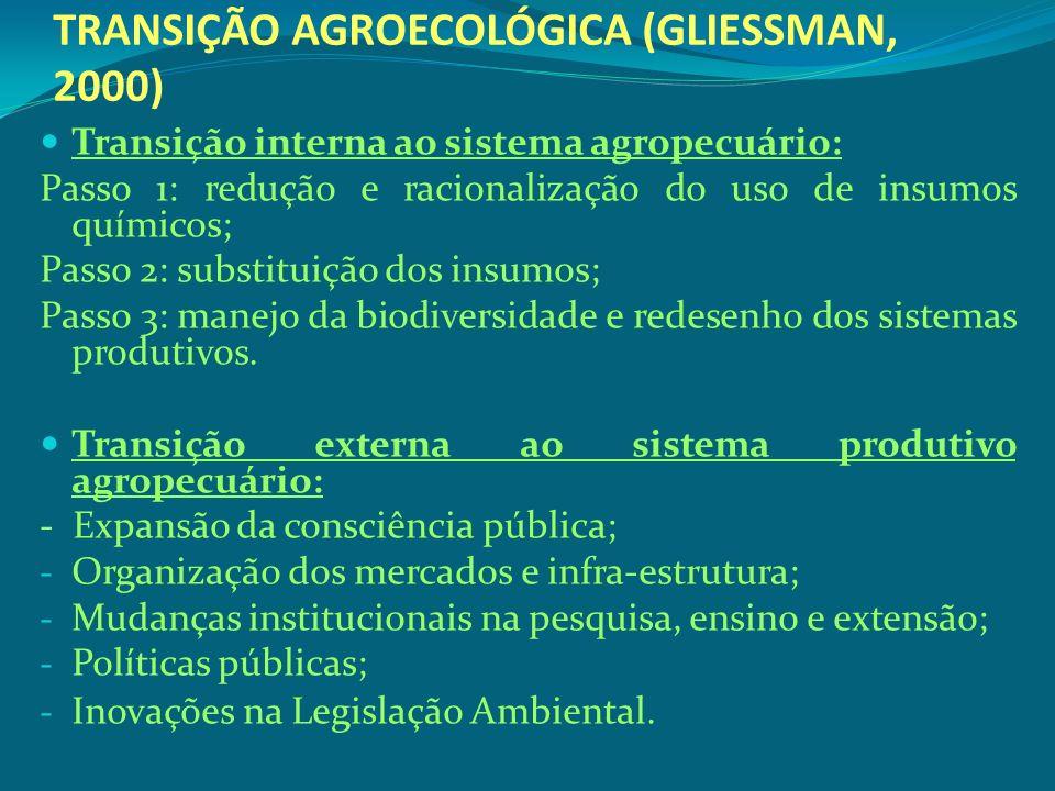 TRANSIÇÃO AGROECOLÓGICA (GLIESSMAN, 2000)