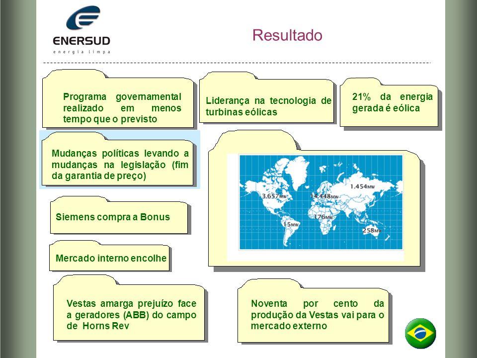 Resultado Programa governamental realizado em menos tempo que o previsto. 21% da energia gerada é eólica.