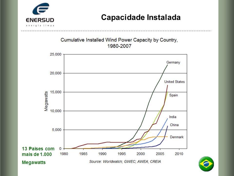 Capacidade Instalada 13 Paises com mais de 1.000 Megawatts