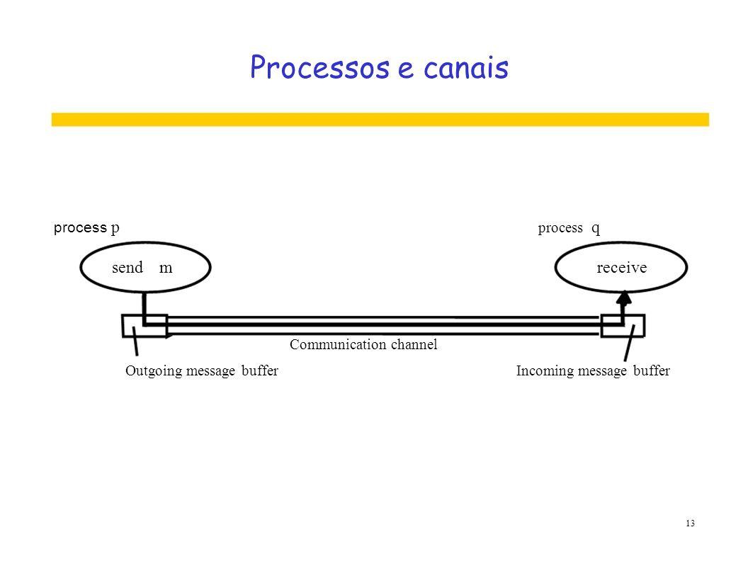 Processos e canais send m receive process p process q