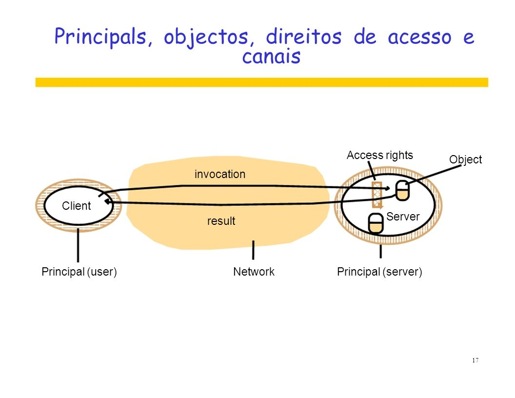 Principals, objectos, direitos de acesso e canais