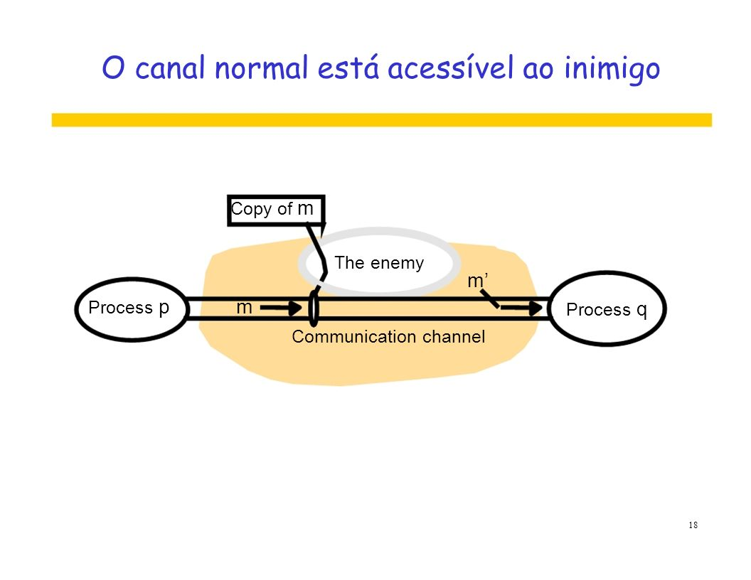 O canal normal está acessível ao inimigo